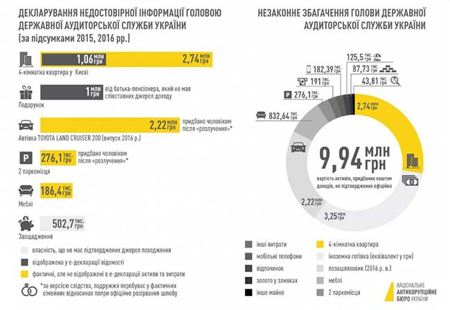 Голову Державної аудиторської служби підозрюють унезаконному збагаченні на10 млн гривень